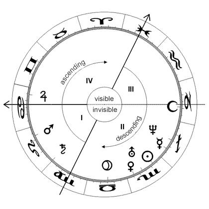 Αστρολογικοί Οίκοι