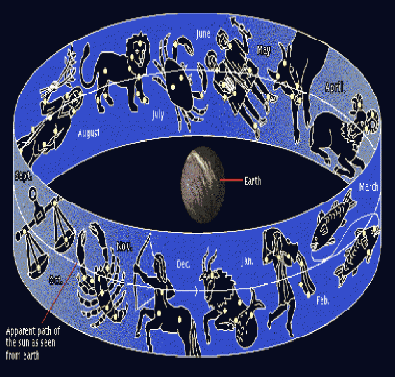 Δυτική Αστρολογία
